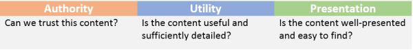 I pilastri della qualità dei contenuti di Bing