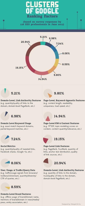 Moz's 2013 Ranking Factors