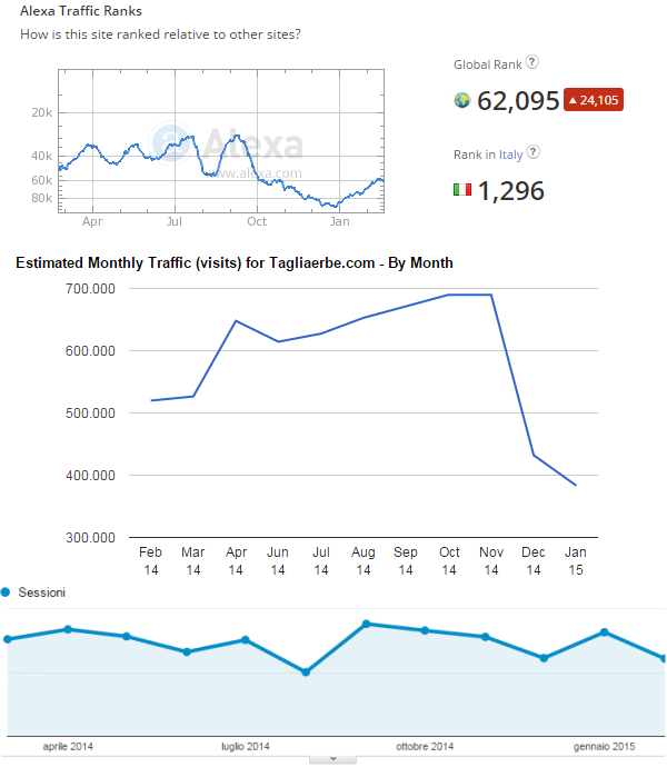 Le statistiche di tagliaerbe.com, secondo Alexa, TrafficEstimate.com e Google Analytics