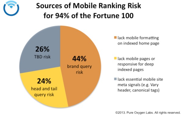 Il 94% delle Fortune 100, NON è mobile-friendly