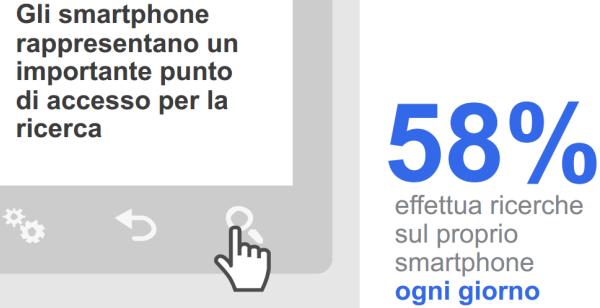 Percentuale delle ricerche effettuate via smartphone in Italia