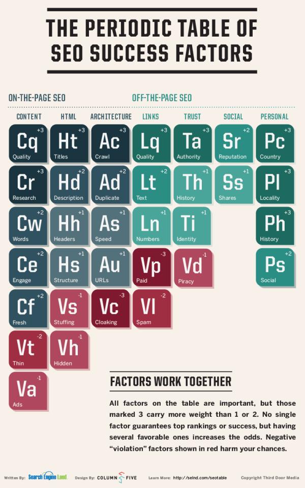 Tavola periodica degli elementi SEO