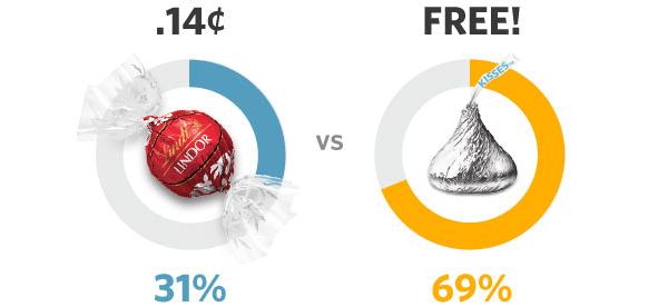 Il vantaggio del prodotto gratuito