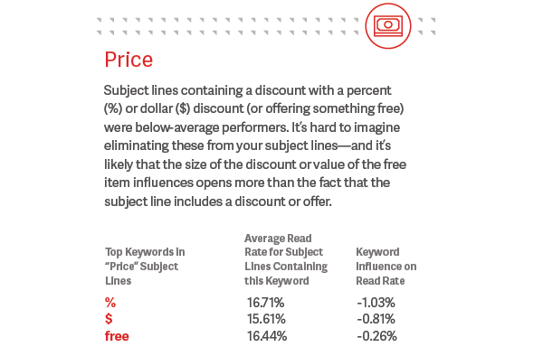 Price nell'oggetto dell'email