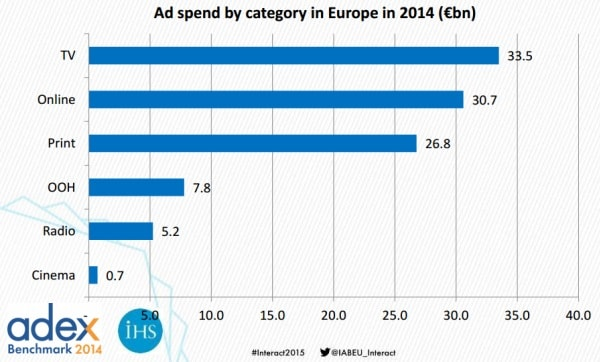 Spesa pubblicitaria in Europa nel 2014