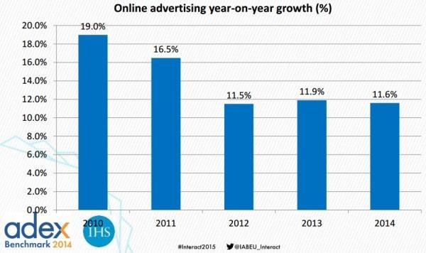 Crescita della pubblicità online fra il 2010 e il 2014
