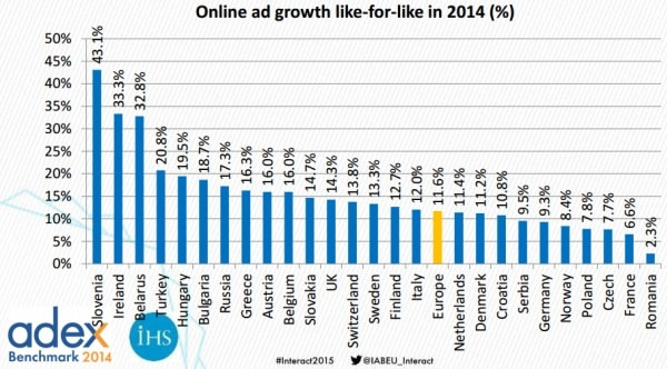 Crescita della pubblicità online nel 2014, per singolo Paese europeo