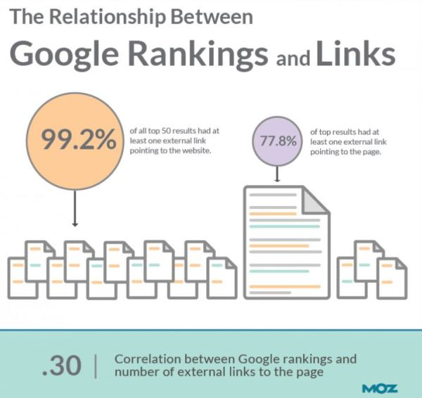 Rapporto fra link e posizionamento in Google