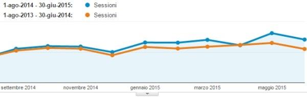 Aumento del traffico organico sul TagliaBlog