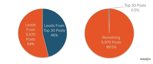Percentuale di lead dai post di HubSpot