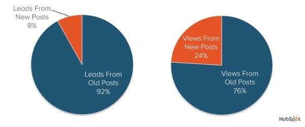 Percentuale di lead e visualizzazioni dei vecchi post di HubSpot