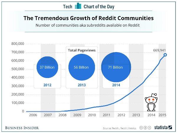 La crescita di Reddit