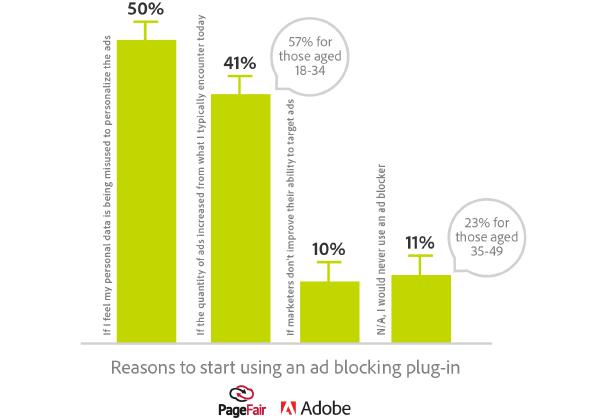 Motivi per l'utilizzo di AdBlock