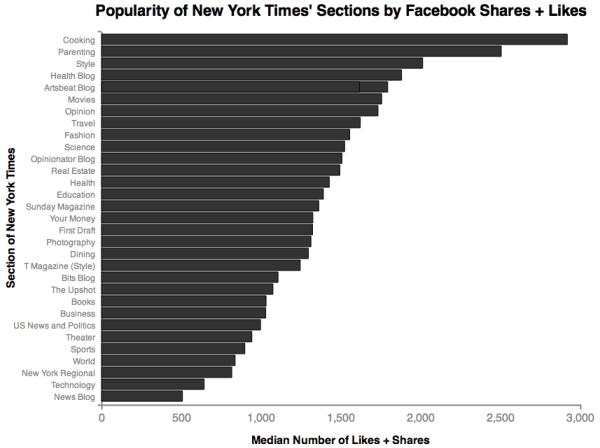 Gli articoli del New York Times con più interazioni su Facebook