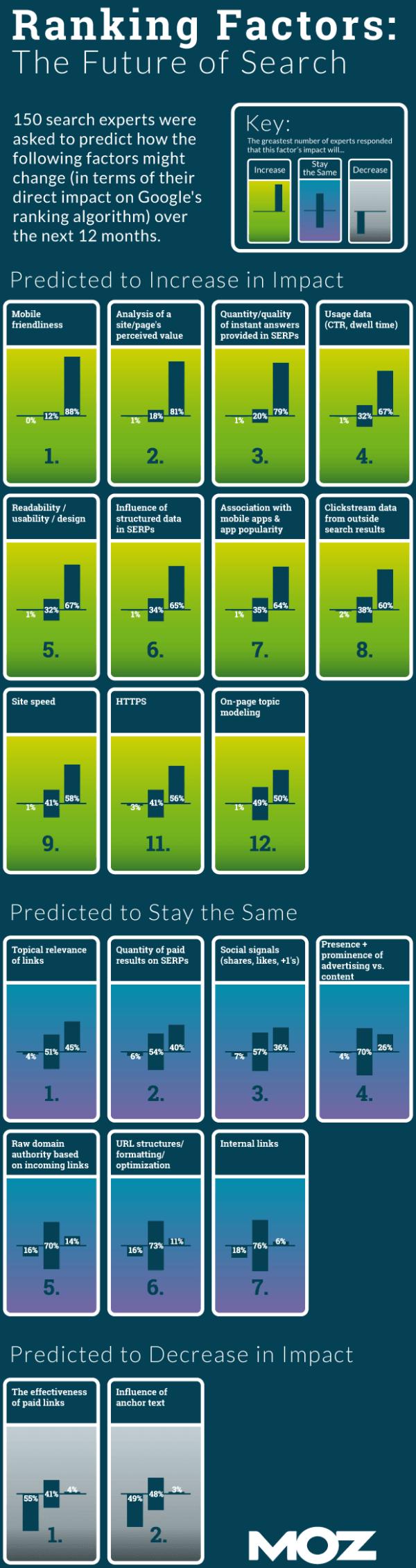 Previsione sui futuri fattori di ranking