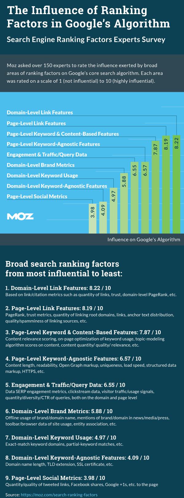 Influenza dei fattori di ranking nell'algoritmo di Google