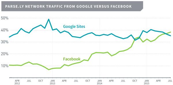 Il traffico portato da Facebook paragonato a quello di Google