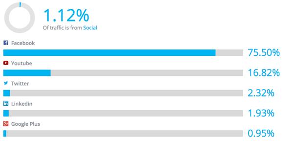 Il traffico social di Unicredit Banca