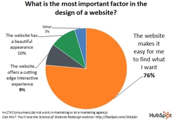 I fattori più importanti del design di un sito web