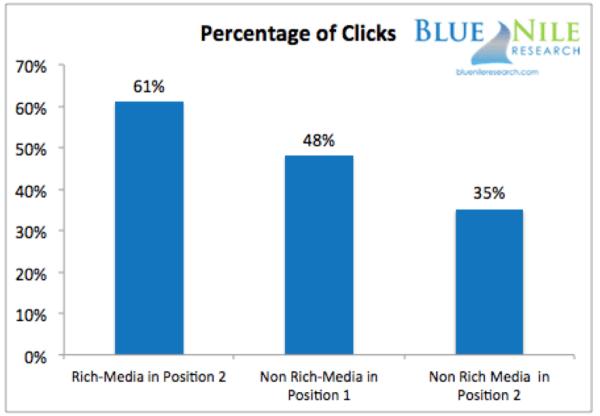 Percentuale di click sui risultati con e senza Rich Snippet