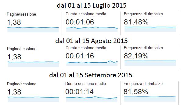 Google Analytics del TagliaBlog, a Luglio-Agosto-Settembre 2015