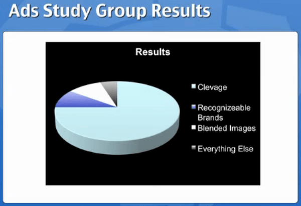 Ads Study Group Results