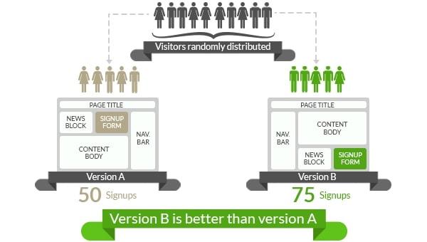 Esempio di un A/B Test