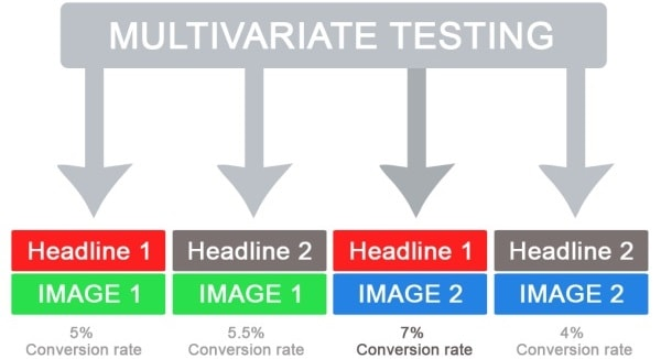 Esempio di MVT - test multivariato