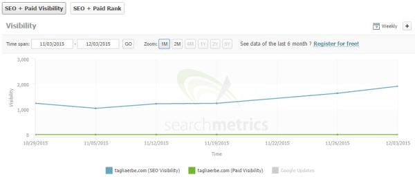 Crescita di traffico sul TagliaBlog dopo il Phantom Update 3