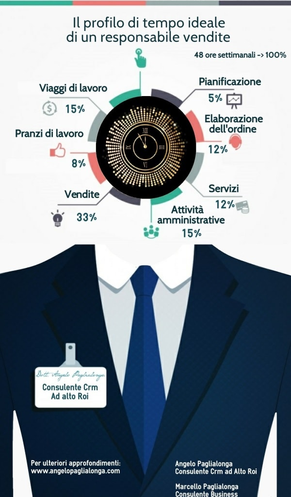 Il profilo di tempo ideale di un responsabile vendite