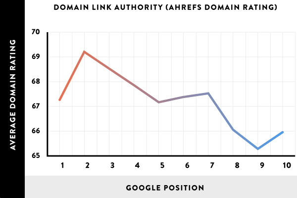 Domain link authority