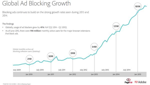 Crescita dell'uso di AdBlock
