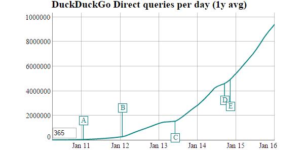 Crescita dell'uso di DuckDuckGo