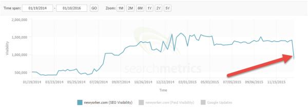 Il calo di visibilità di newyorker.com, secondo Searchmetrics
