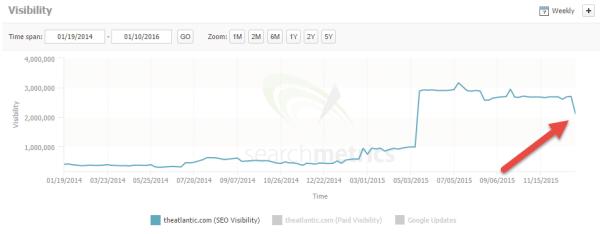 Il calo di visibilità di theatlantic.com, secondo Searchmetrics