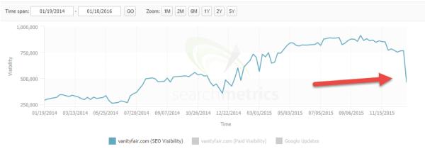 Il calo di visibilità di vanityfair.com, secondo Searchmetrics