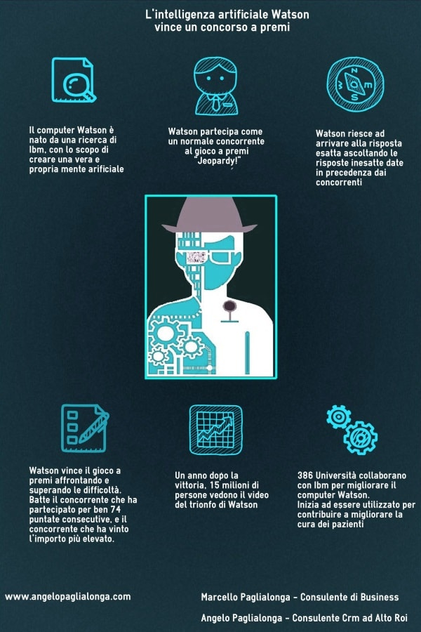 Infografica Intelligenza Artificiale