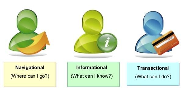 Informational, Navigational, Transactional
