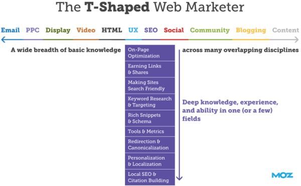 T-Shaped Web Marketer