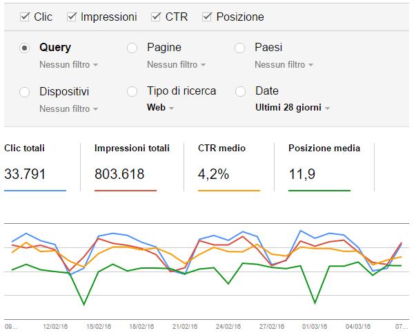 Analisi delle ricerche su Google Search Console