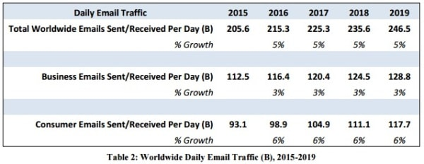 Traffico Email