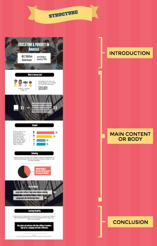 Struttura Infografica
