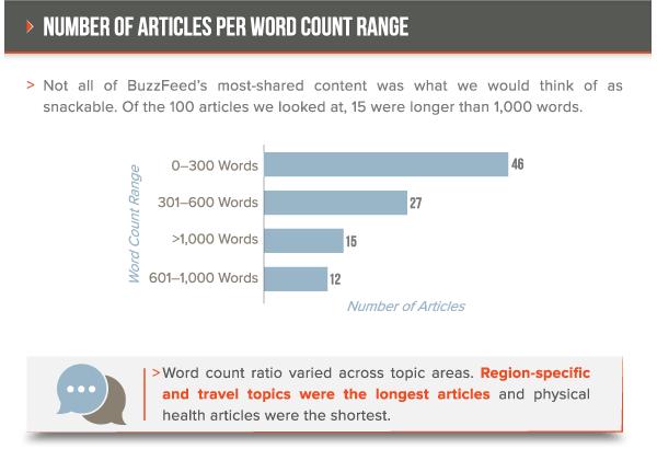 Il numero di parole medio per articolo di BuzzFeed