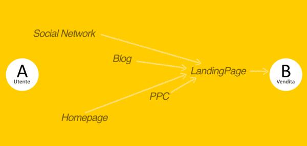 La comunicazione orientata alla landing page