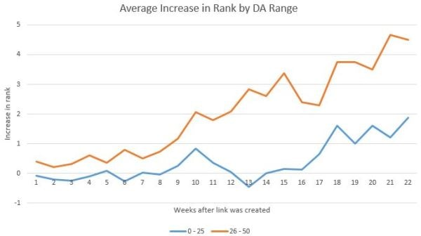 Crescita del ranking a seguito di link con Domain Authority diversi