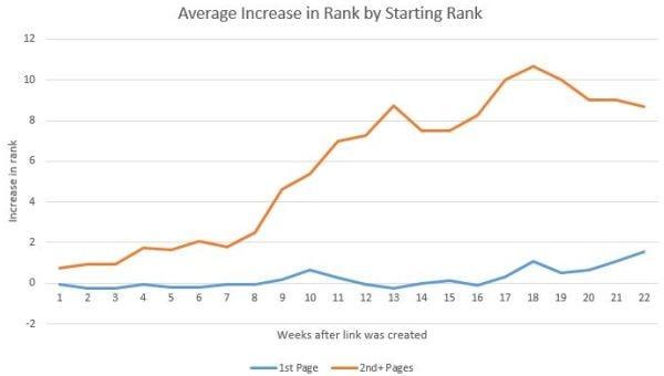 Differenza del miglioramento del ranking fra prima e seconda pagina di Google