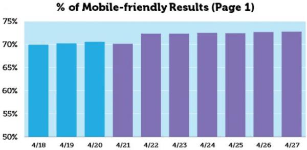 Le statistiche di Moz sui risultati Mobile Friendly
