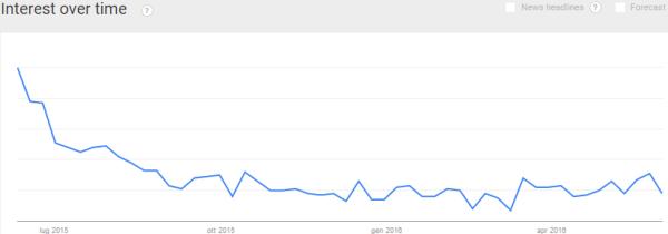 Mobilegeddon in Google Trends