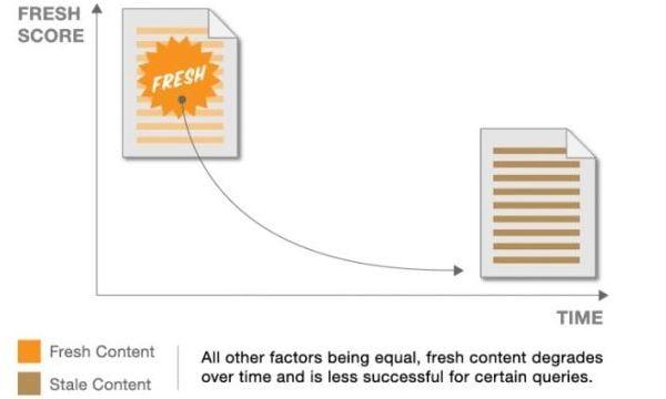 La freshness in base alla data di pubblicazione del contenuto