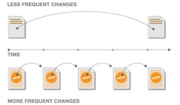 La freshness in base al tasso di modifiche della pagina